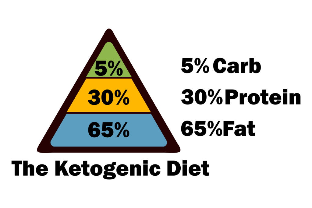 how to find percentage of calories from fat